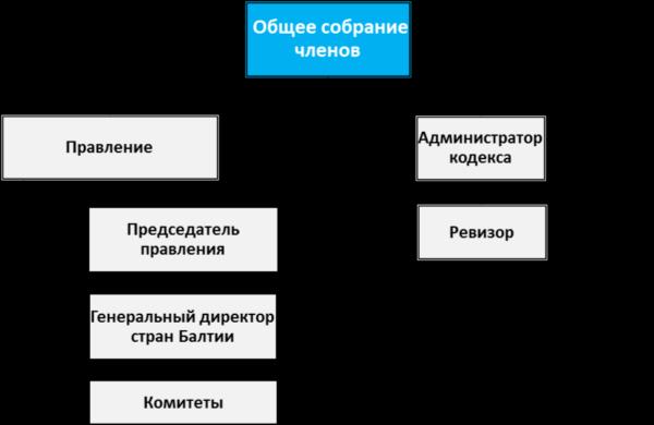 Struktura_LTTA_RU
